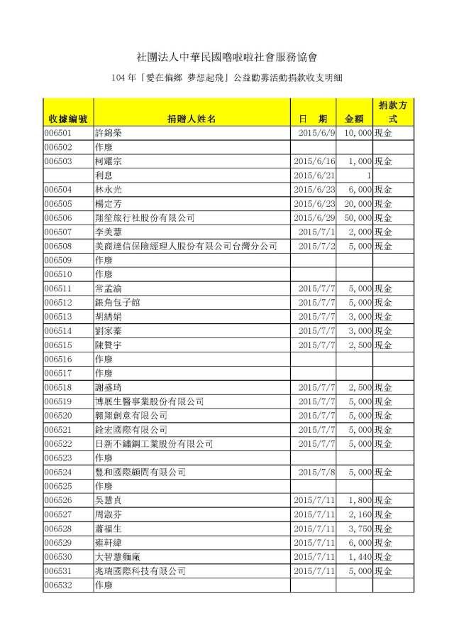 嚕啦啦104年公益勸募活動收入明細_Page_1